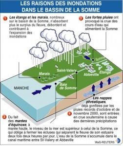 Sources d'eau dans la Picardie